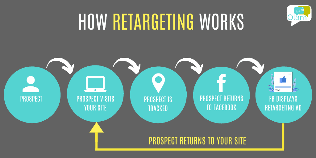How Retargeting Works - Courtesy of Olam Consulting